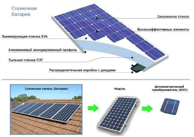 Схемы сборки и подключения солнечных батарей