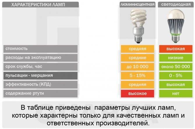 Мощность энергосберегающих ламп   блог мебелион.ру