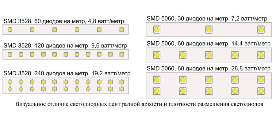 Smd светодиоды: характеристики и внешний вид, особенности и сферы применения