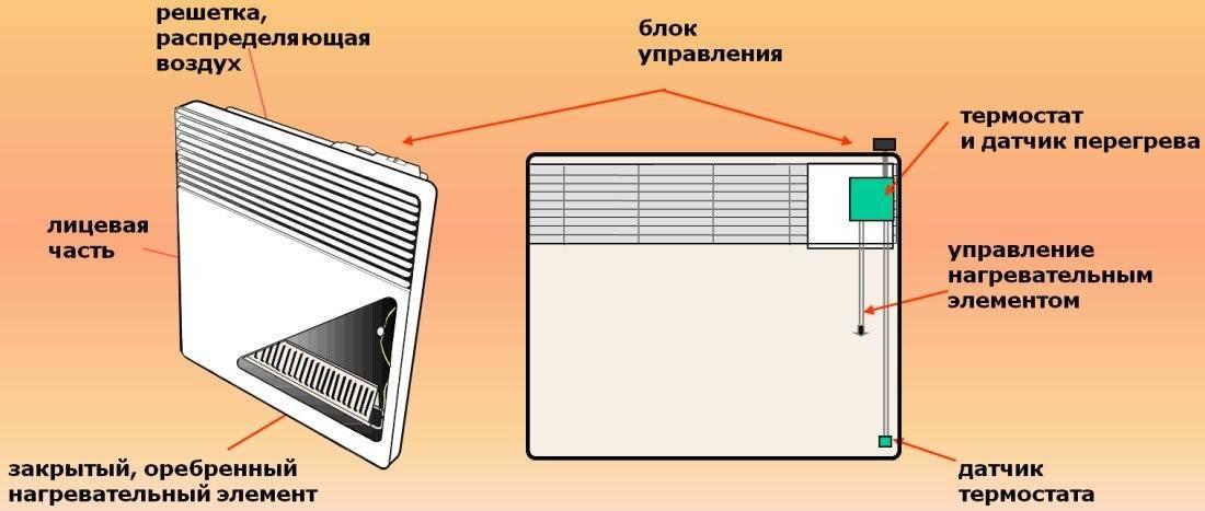 Какой выбрать конвектор для отопления помещения: топ-13 популярных моделей