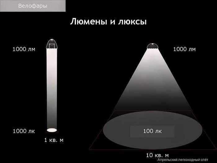 Что измеряется в люменах и какие нормы освещенности на 1 квадратный метр?