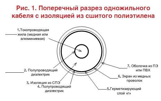 Конструкция, технические характеристики и особенности спэ кабелей из сшитого полиэтилена