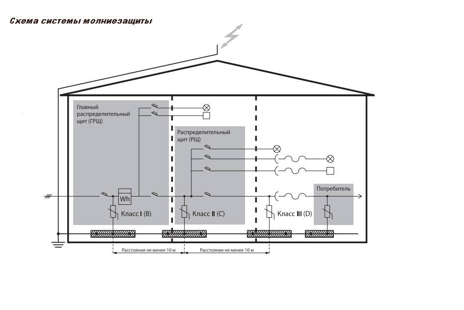 Пуэ молниезащита и заземление зданий и сооружений - пожарная безопасность для каждого.