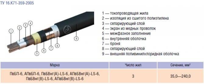Особенности кабеля из сшитого полиэтилена