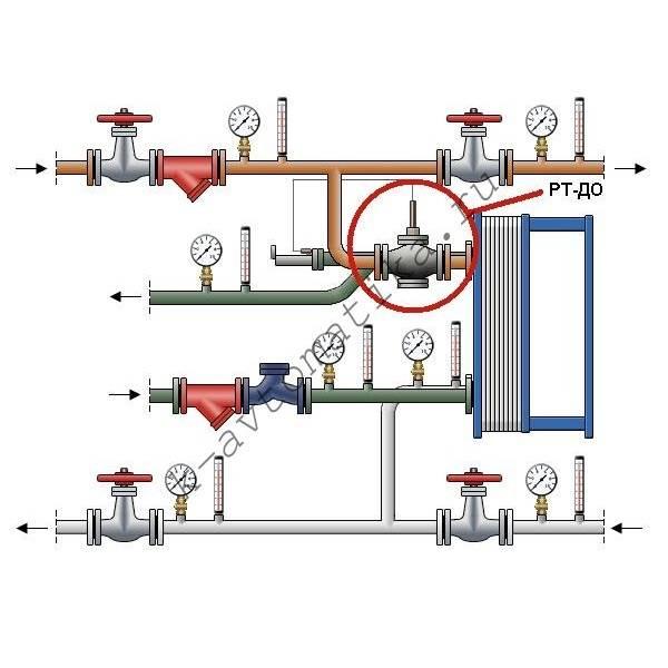 Терморегулятор для водяного теплого пола – виды и принцип управления, рекомендации по эксплуатации и выбору
