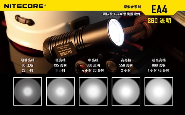Люмен - единица измерения светового потока, сколько люмен в лампе 100 ватт