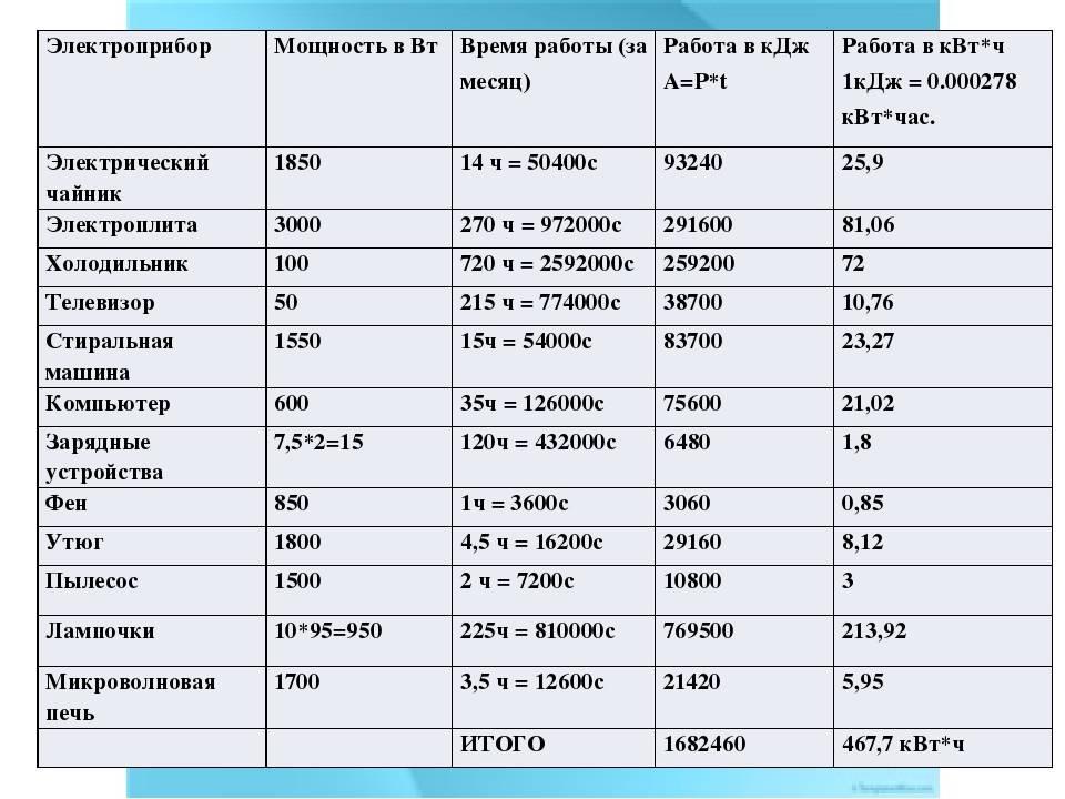 Расчет электроэнергии: калькулятор и как рассчитать, как посчитать по счетчику, как платить за свет, показания