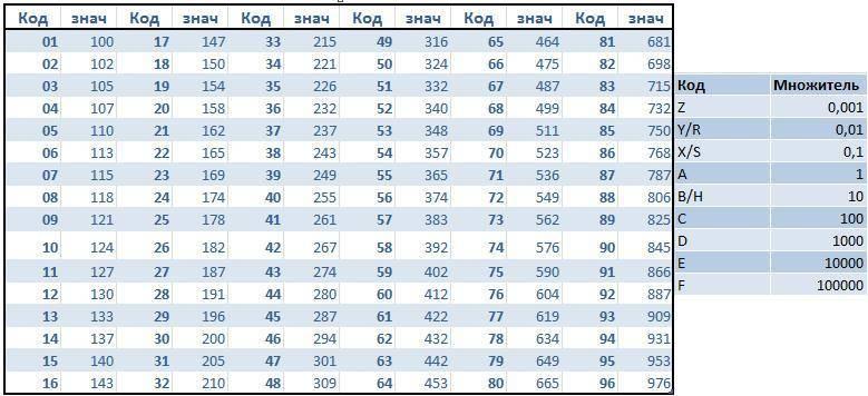Расшифровка маркировки номиналов smd резисторов - домашний уют - журнал