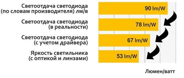 Описание единицы измерения люкс и ее соотношение с люменом