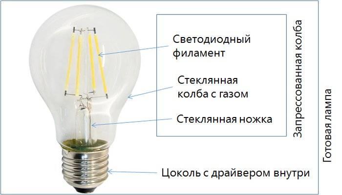 Искусственное освещение: виды, фото, выбор светильников, классификация