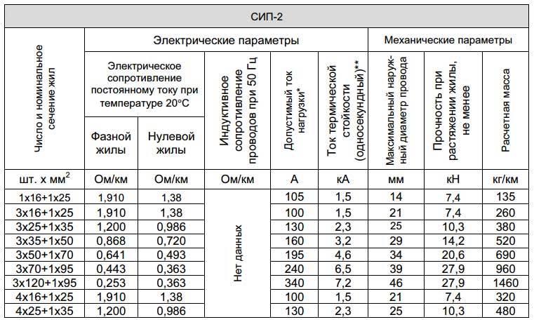 Кабели сип 2 и сип 4 – в чем их отличия и когда какой из них используется сергей сафронов, блог малоэтажная страна