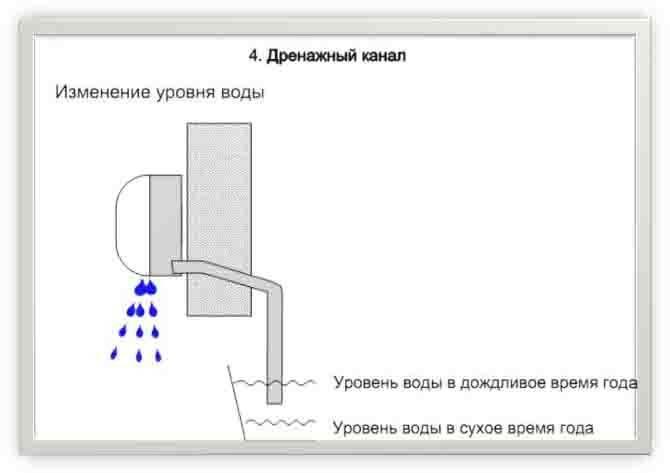Неполадки кондиционеров: капает и бежит вода, сам выключается и чем это опасно