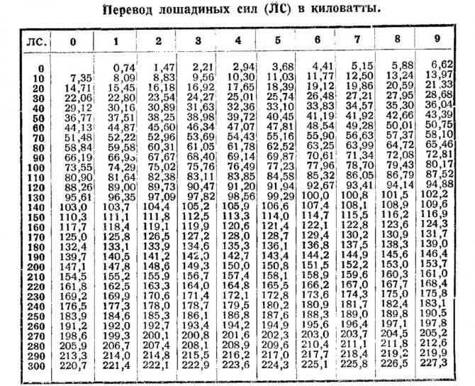 Перевод киловатт в лошадиные силы в 2020 году - калькулятор, формула, онлайн, таблица