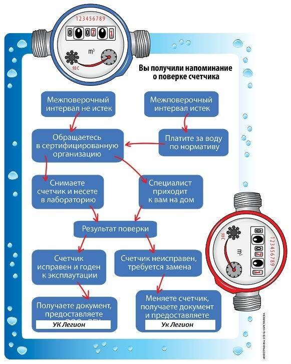 Поверка счетчиков электроэнергии в московской области