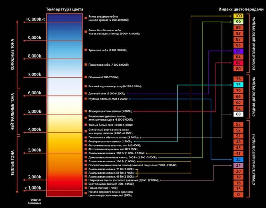 Цветовая температура, выбор для конкретного применения