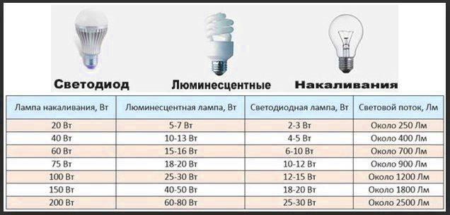Покупаем лучшие настольные лампы для маникюра в 2021 году