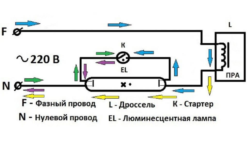 Принцип работы люминесцентной лампы - блог о строительстве