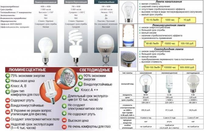 Лучшие фирмы-производители энергосберегающих ламп на 2021 год