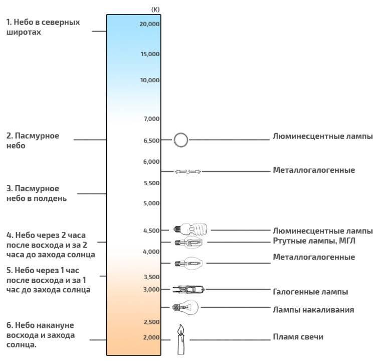 Температура света: шкала измерения в кельвинах, теплый и холодный свет