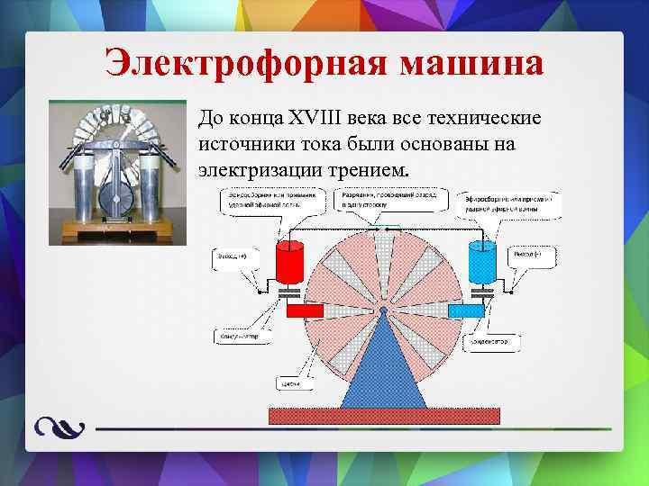 Принцип работы электрических машин