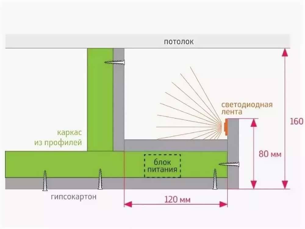 Потолочный короб из гипсокартона с подсветкой - всё о гипсокартоне