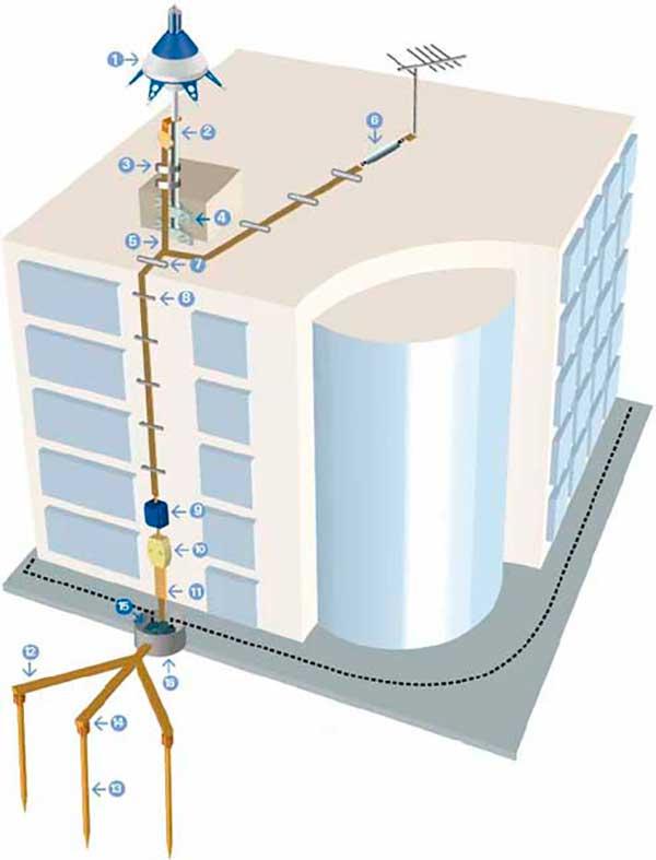 Молниезащита и заземление молниеотводов, их устройство и схема контура