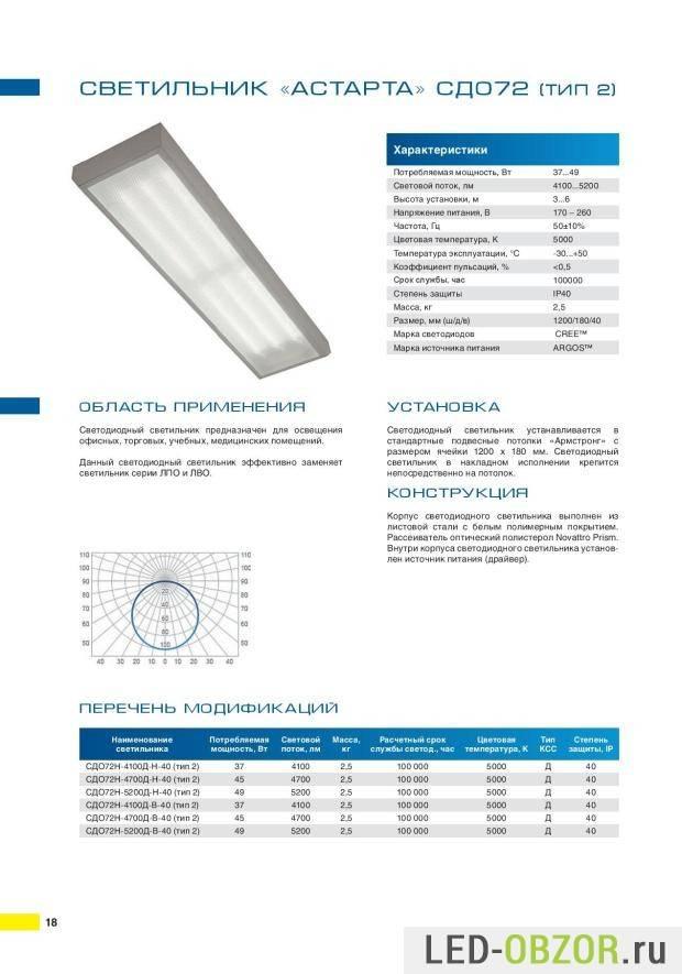 Led-светильники с повышенной степенью взрывобезопасности