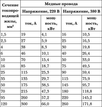 Таблица зависимости сечения кабеля от тока (мощности)