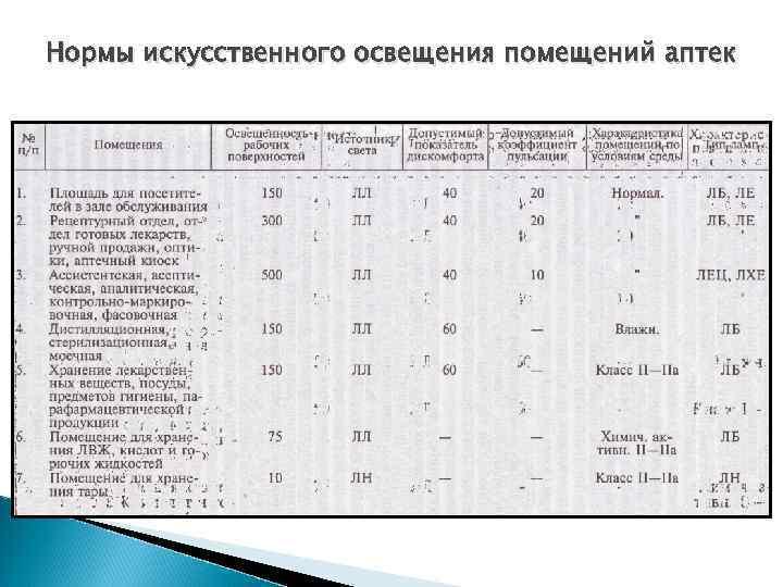 Освещенность склада: нормы для класса а, таблица, требования к дежурному