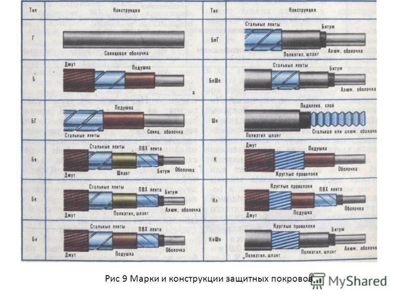 Как класс гибкости провода определяет его применение