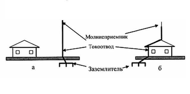 Проектирование и монтаж молниезащиты