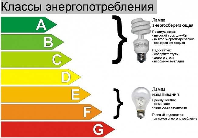 Основные технические характеристики и схема подключения ламп лб 40 — чем их заменить