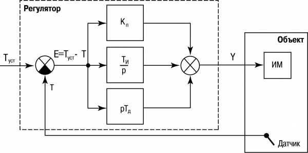 Что такое пид регулятор - схема подключения