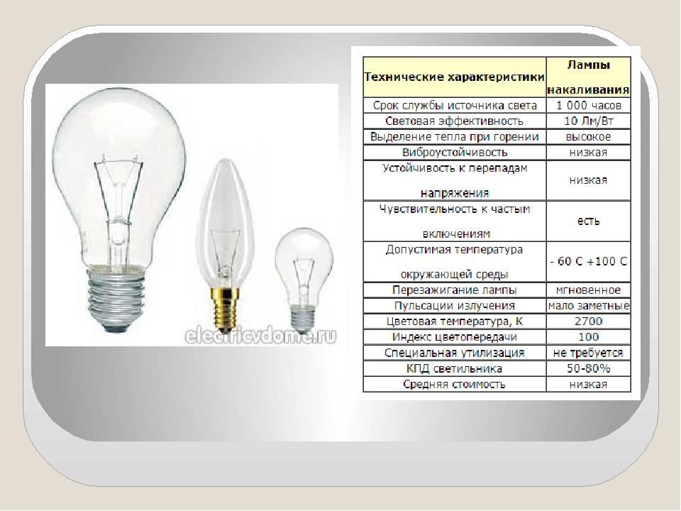 Выбираем лампу по яркости и мощности в дом с хорошим освещением: светодиодная или обычная? обзор +фото и видео