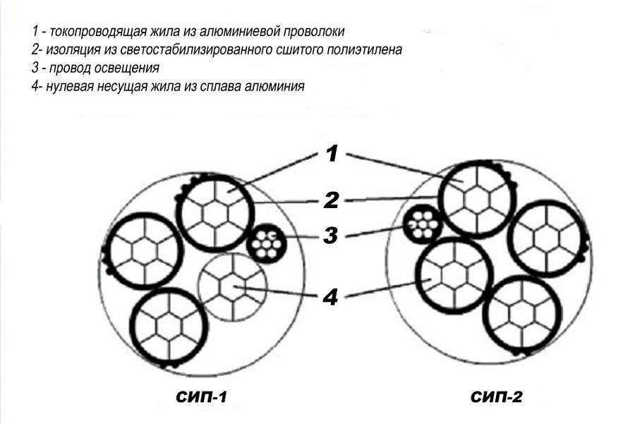 Сип: расшифровка и характеристики кабеля с изоляцией и без