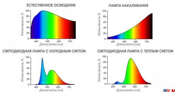 Что такое индекс цветопередачи и чем он полезен