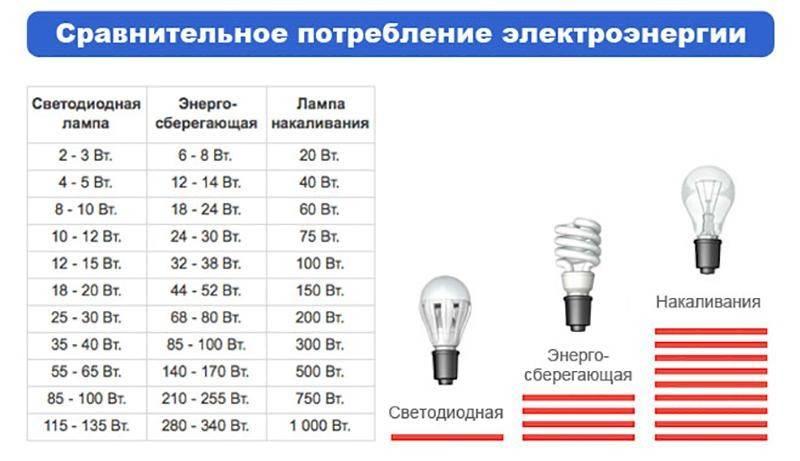 Калькулятор для расчета экономического эффекта применения светодиодных ламп — новости — пресс-центр — главная — министерство общественной безопасности свердловской области официальный сайт