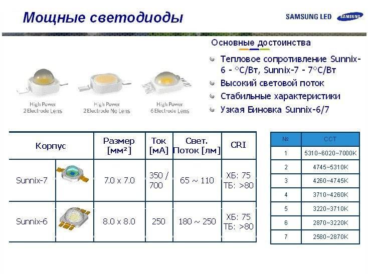 Smd светодиоды – характеристики, даташиты, онлайн калькулятор