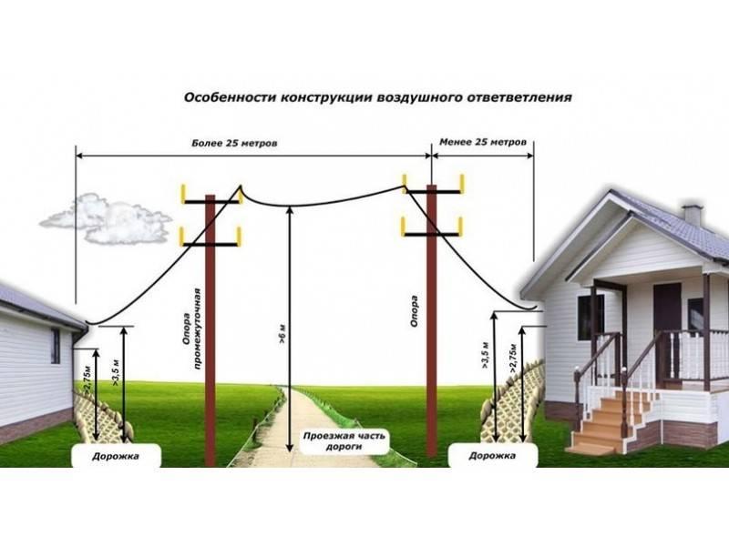 Монтаж сип кабеля от столба к дому: пошаговая инструкция