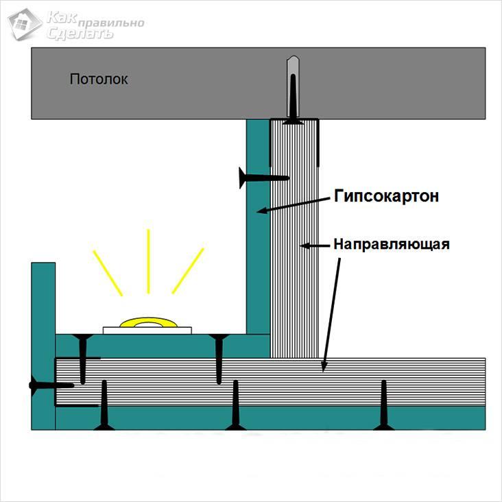 Каркас двухуровневого потолка из гипсокартона с подсветкой