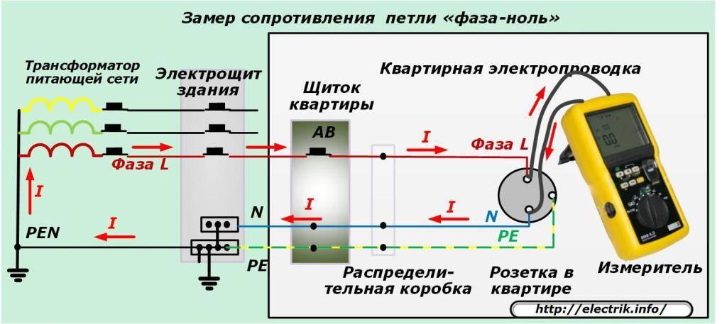 Что такое фаза и ноль в электричестве