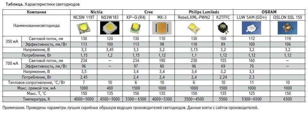 Как узнать на сколько вольт светодиод: мультиметром, по внешнему виду, таблица параметров