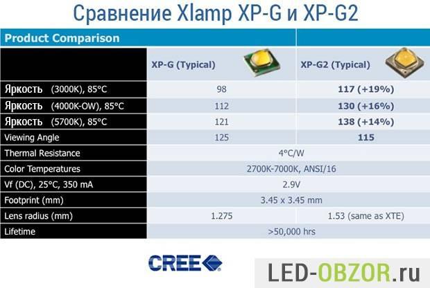 Сравнение характеристик cree xp-g r5 и cree xp-g2 r5
