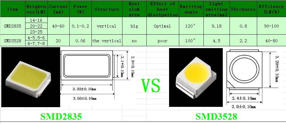 5630 smd led: параметры, характеристики, применение светодиода