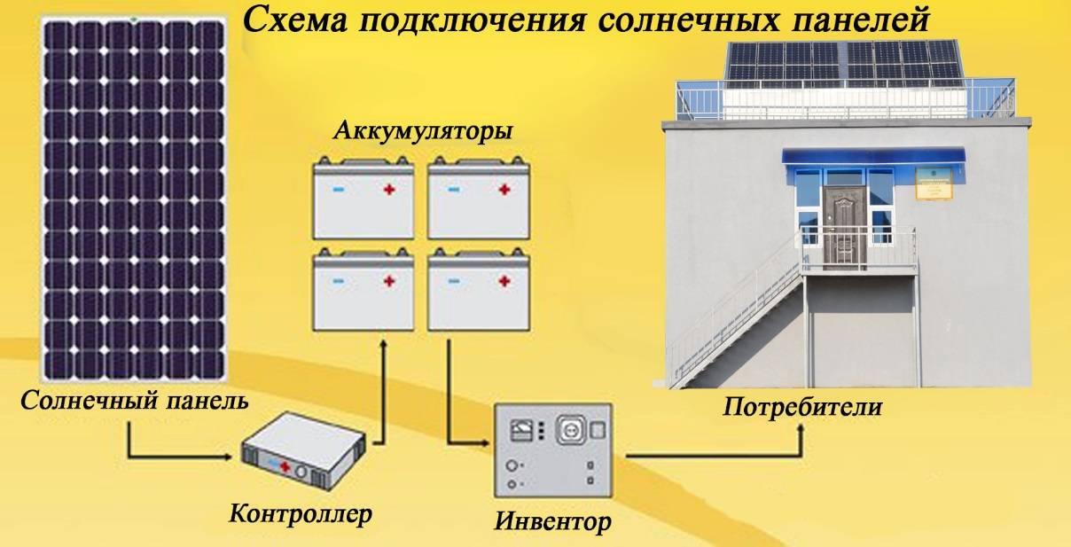 Из чего делают солнечные батареи: особенности строения различных поколений панелей