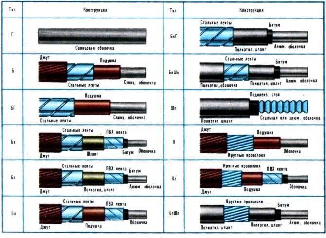 Гост 22483-2012 жилы токопроводящие для кабелей, проводов и шнуров