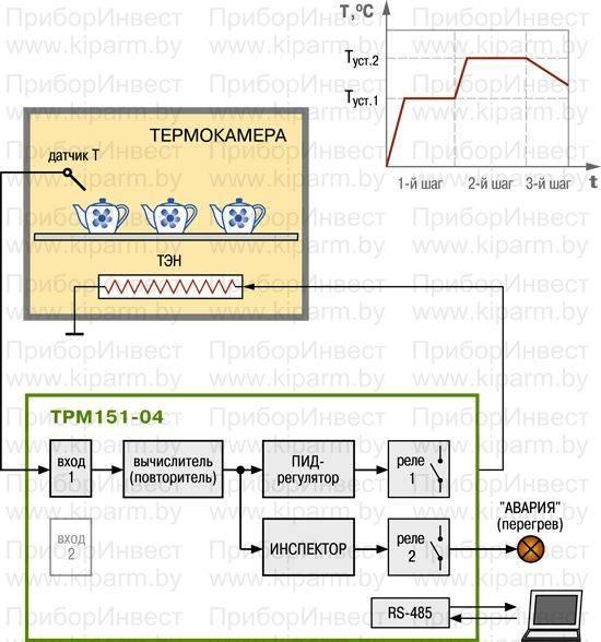 Пид-регулятор для автоматизации процессов | lazy smart