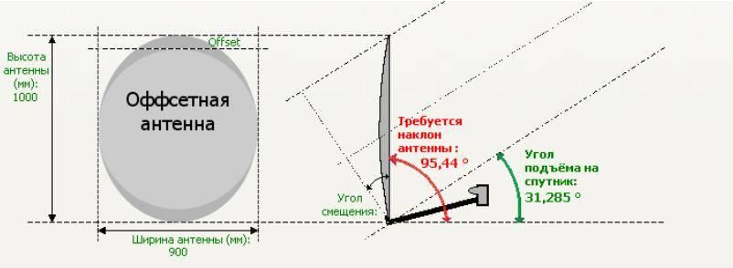 Самостоятельная установка и настройка спутникового тв: от выбора антенны до поиска каналов