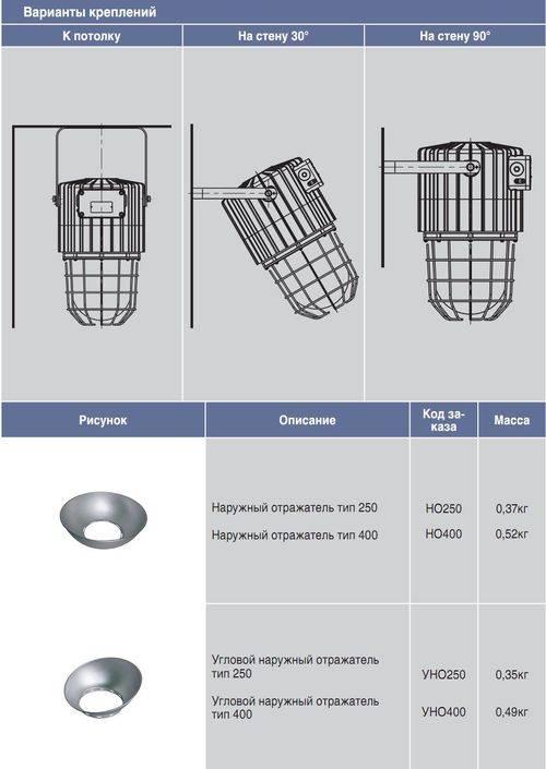 Взрывозащищенные светильники. характеристика и применение