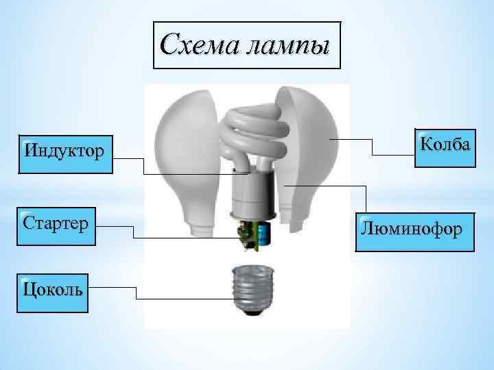 Устройство и принцип работы энергосберегающей лампы